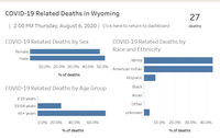Source: Wyoming Department of Health